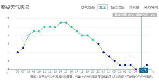 监测显示,今晨4-5时北京气温仅-1℃。